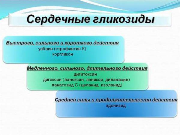 Гликозиты